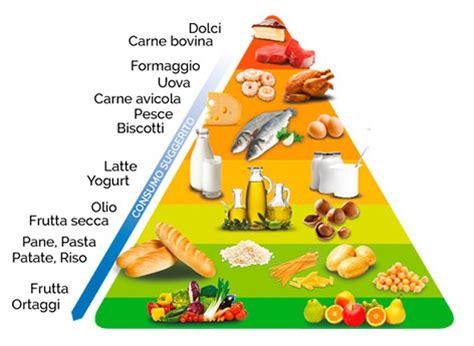 doppia piramide alimentare la piramide alimentare gams ristorazione