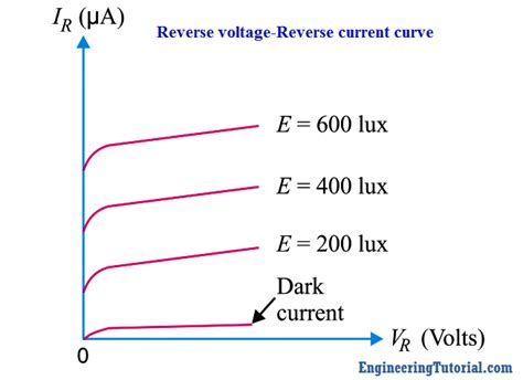 characteristic curve of photodiode characteristics of photo diode engineering tutorial