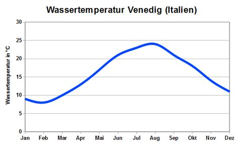 tabelle italien venedig wetter klima klimatabelle temperaturen und