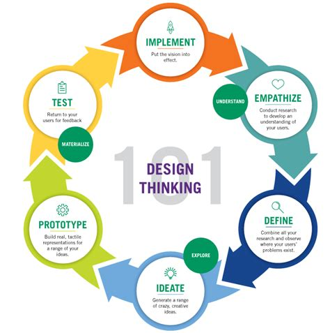 design thinking process exle design thinking ideation for modern business problems
