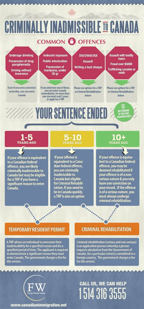 How To Get Into Canada With A Criminal Record Infographic Digest Crime And Edition