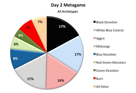 Mtg Deck Types by Day 2 Standard Metagame Breakdown Magic The Gathering