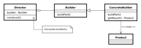 pattern java email builder design pattern in java howtodoinjava