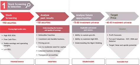 bank asset management company bank muscat asset management our investment approach