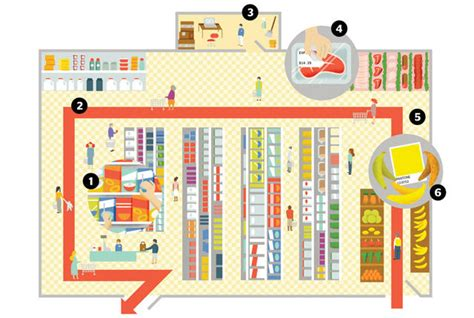 supermarket display layout 6 behind the scenes secrets of supermarkets mental floss