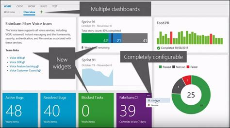 Visual Studio Team Services Dashboards Automation Planet Visual Studio Dashboard Template