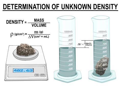 Density Of L by 2 4 Mass Volume And Density Unit 2 Matter