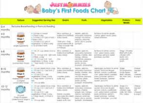 When Do Babies Start Table Food by Baby S Foods Chart Www Justmommies