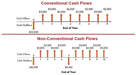 flow pattern meaning conventional cash flow definition finance dictionary