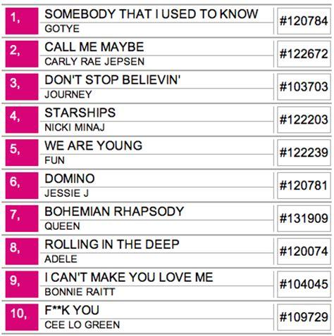 capitol hill lists rock box karaoke top songs chs
