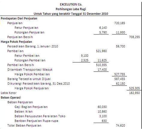 format laporan bahasa inggris akuntansi laporan keuangan perusahaan dagang