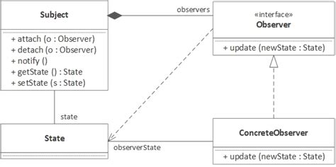 is java listener and observer pattern exle the observer pattern using java 8 dzone java