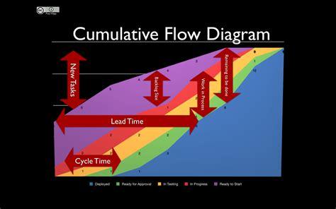 cumulative flow diagram excel alex falkowski lean projects part 2
