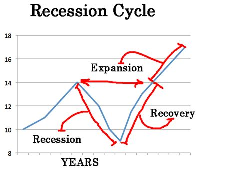 receding definition on more qe and the recession that won t end zero hedge