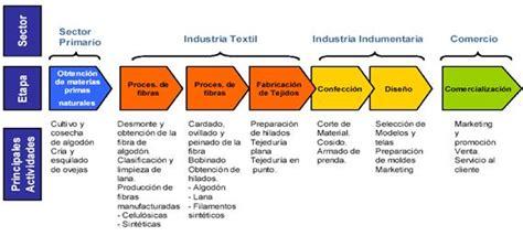 cadena productiva textil la gestion de la cadena de suministro en empresas del