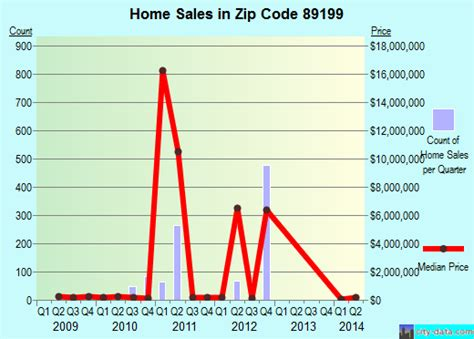 las vegas nv zip code 89199 real estate home value