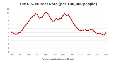 price us what is sweden s historical crime rate vs