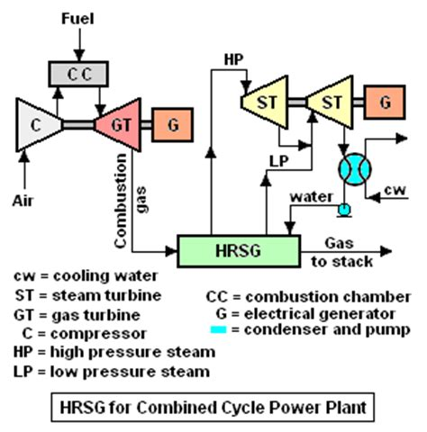schematic diagram of gas turbine power plant 4 best images of diesel power plant diagram combined