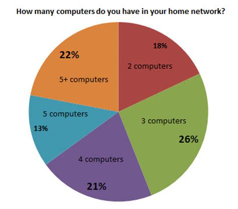 how does a home network look like digital citizen