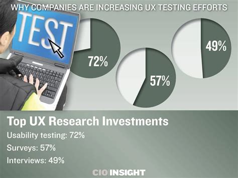 wwa enhance your greatest investment why companies are increasing ux testing efforts