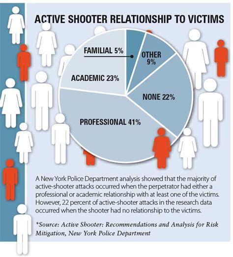 Active Shooter Is Having A Plan Enough Lpm Active Shooter Drill Template