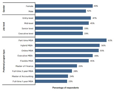 2016 Mba Prospective Students Survey Report by How Mbas Are Financing The Degree