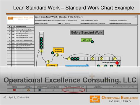 standard work template lean standard or standardized work module