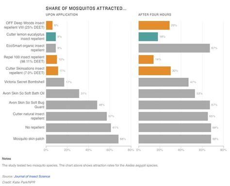 best mosquito repellent study 2015 deet vs non deet my money blog