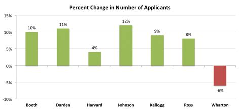 Number Of Mba Applications A Year by Number Of Wharton Applications Drop Mba Admissions Advisors