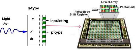how does diode array detector work photodiode array pda detectors photo diode