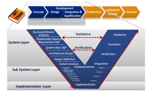 design definition business scenarios eplm interoperability