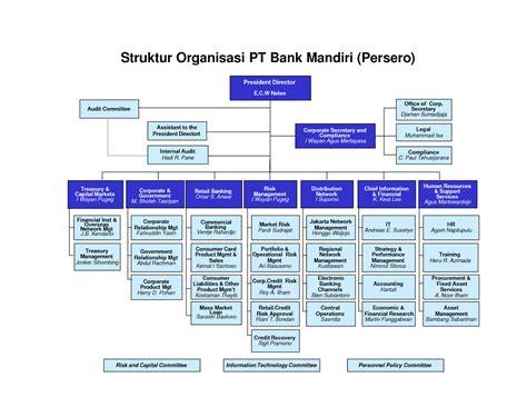 struktur organisasi bank mandiri struktur organisasi bank mandiri newhairstylesformen2014 com