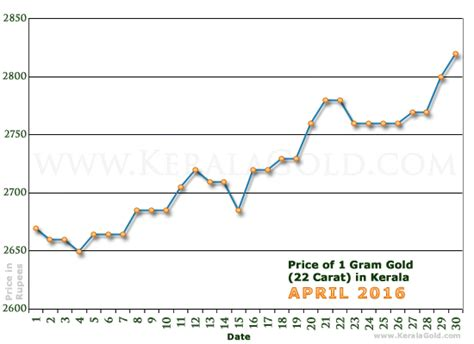 1 gram 24 karat gold price in india gold rate per gram in kerala india daily gold price