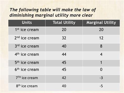 law of diminishing marginal utility presentation on diminishing marginal utility by rahul