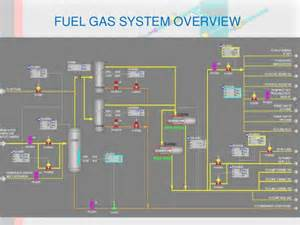 Fuel System Fundamentals Quiz Fuel Gas System Of Gas Production