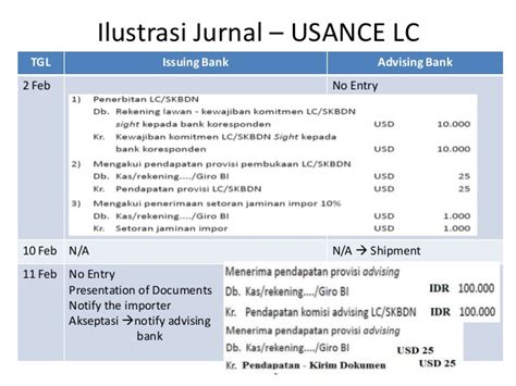 Letter Of Credit Types Usance Documentary Credit
