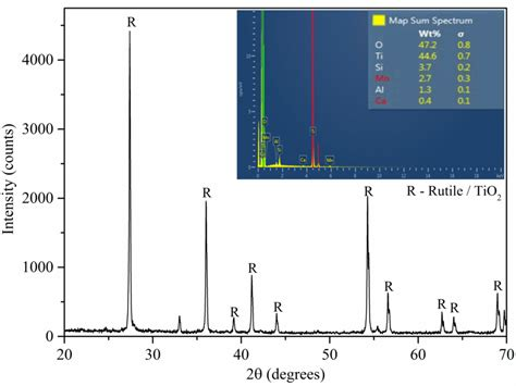 xrd pattern of rutile xrd pattern of rutile prepared from tiocl2 solution