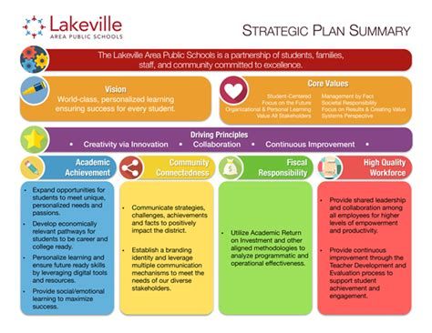 strategic plan template for schools strategic plan isd194