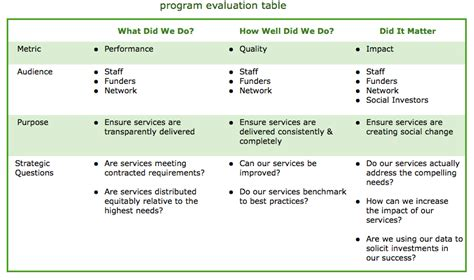 Nonprofit Program Evaluation Template The Role Of Strategic Evaluation In Nonprofits Facilitation Process