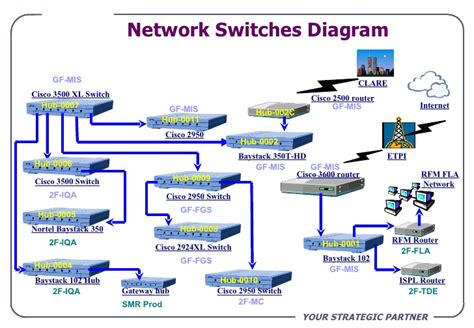 cisco home network design network diagram