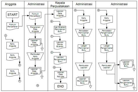 flowchart sistem sistem informasi perpustakaan febyansyah s
