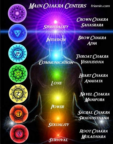chakra color chart major chakra chart includes yantras names colors key