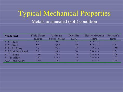 mechanical properties  metals