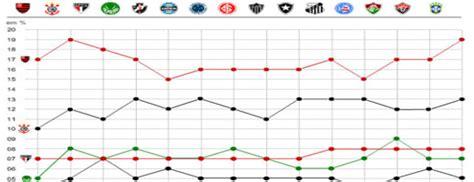 amadores f c ranking das torcidas 2010 o ranking da maior torcida do brasil