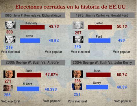 kein gano las elecciones 2016 las claves de las elecciones primarias en estados unidos