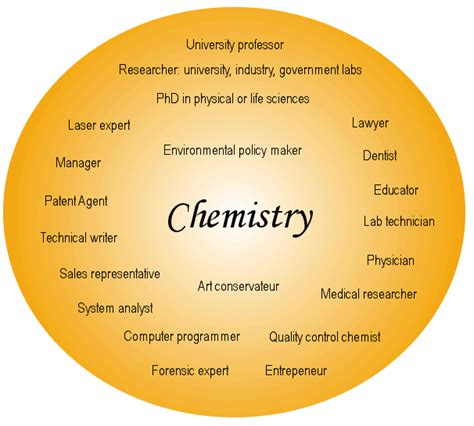 Mba After Masters In Chemistry by M Sc Or Mba After Completing B Sc In Chemistry Mba India