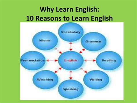 learn english through pictures picture this why learn english