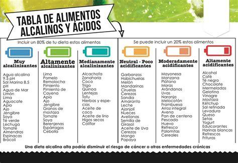 alimentazione alcalina dieta alcalina pdf seotoolnet