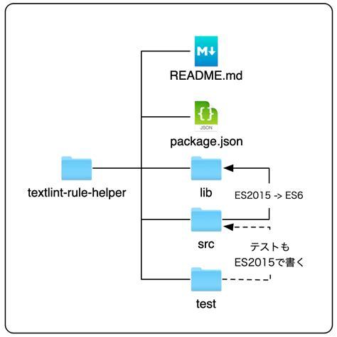 ライブラリをes6で書いて公開する所から始めよう Web Scratch Readme Md Template