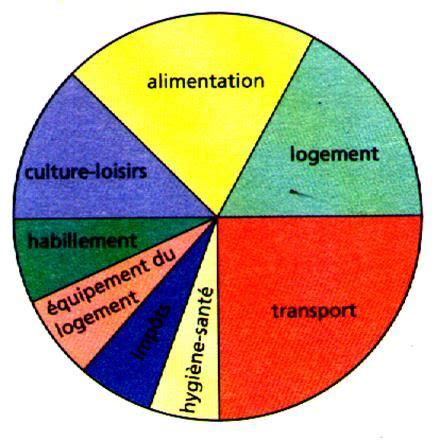 comment faire un diagramme semi circulaire avec des pourcentages diagramme circulaire et semi circulaire d 233 finition